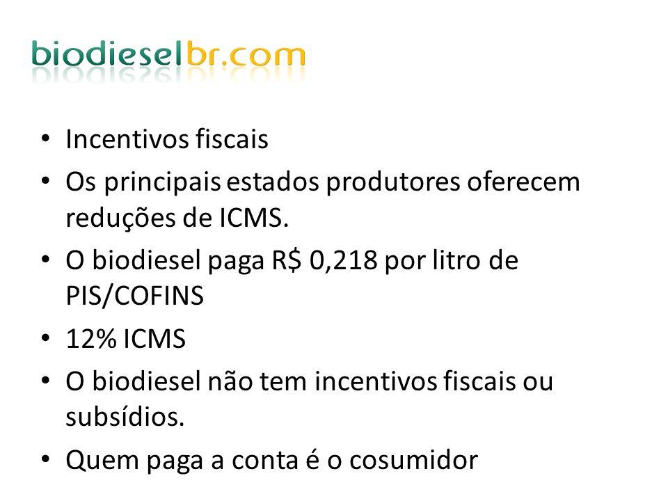 Incentivos fiscais Os principais estados produtores oferecem reduções de ICMS. O biodiesel paga R$ 0,218 por litro de PIS/COFINS 12% ICMS O biodiesel