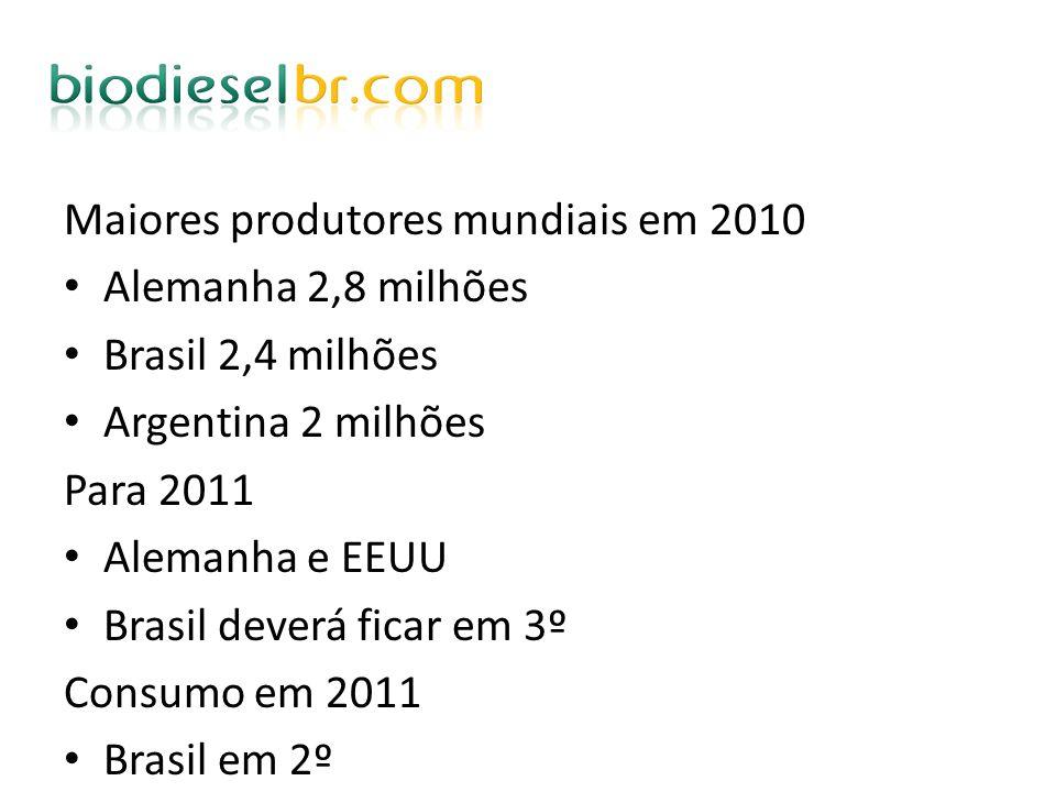 Maiores produtores mundiais em 2010 Alemanha 2,8 milhões Brasil 2,4 milhões Argentina 2 milhões Para 2011 Alemanha e EEUU Brasil deverá ficar em 3º Co