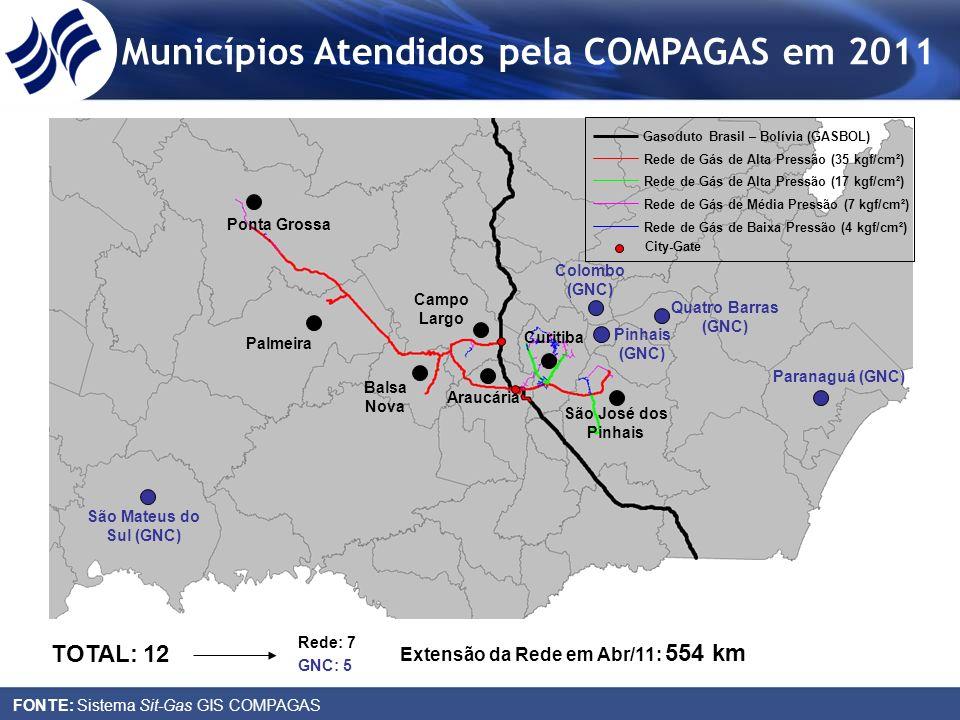 Municípios Atendidos pela COMPAGAS em 2011 FONTE: Sistema Sit-Gas GIS COMPAGAS Curitiba São José dos Pinhais Araucária Campo Largo Ponta Grossa Palmei