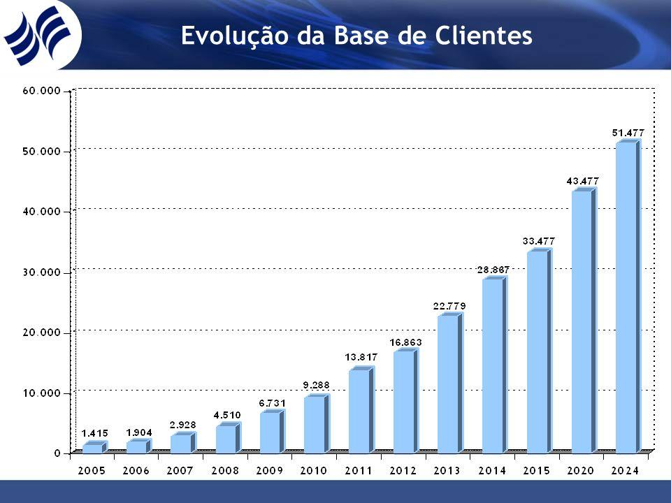 Evolução da Base de Clientes