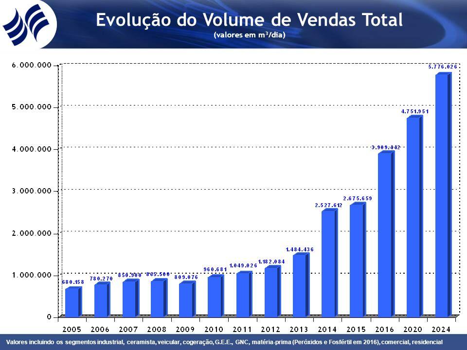 Evolução do Volume de Vendas Total (valores em m³/dia) Valores incluindo os segmentos industrial, ceramista, veicular, cogeração, G.E.E., GNC, matéria