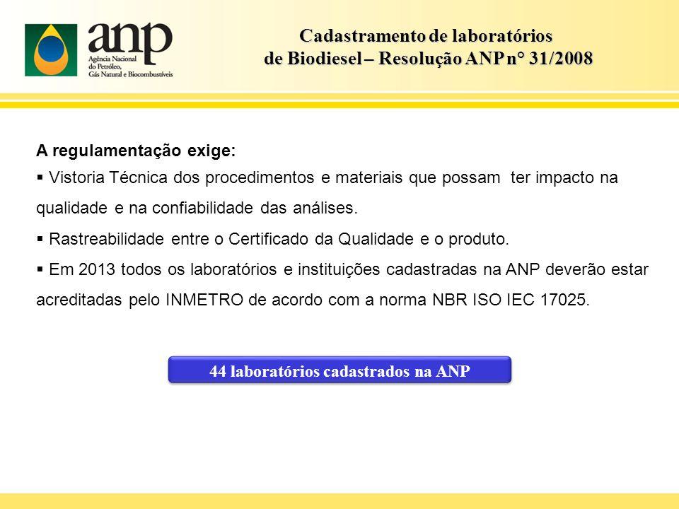 Cadastramento de laboratórios de Biodiesel – Resolução ANP n° 31/2008 de Biodiesel – Resolução ANP n° 31/2008 A regulamentação exige: Vistoria Técnica