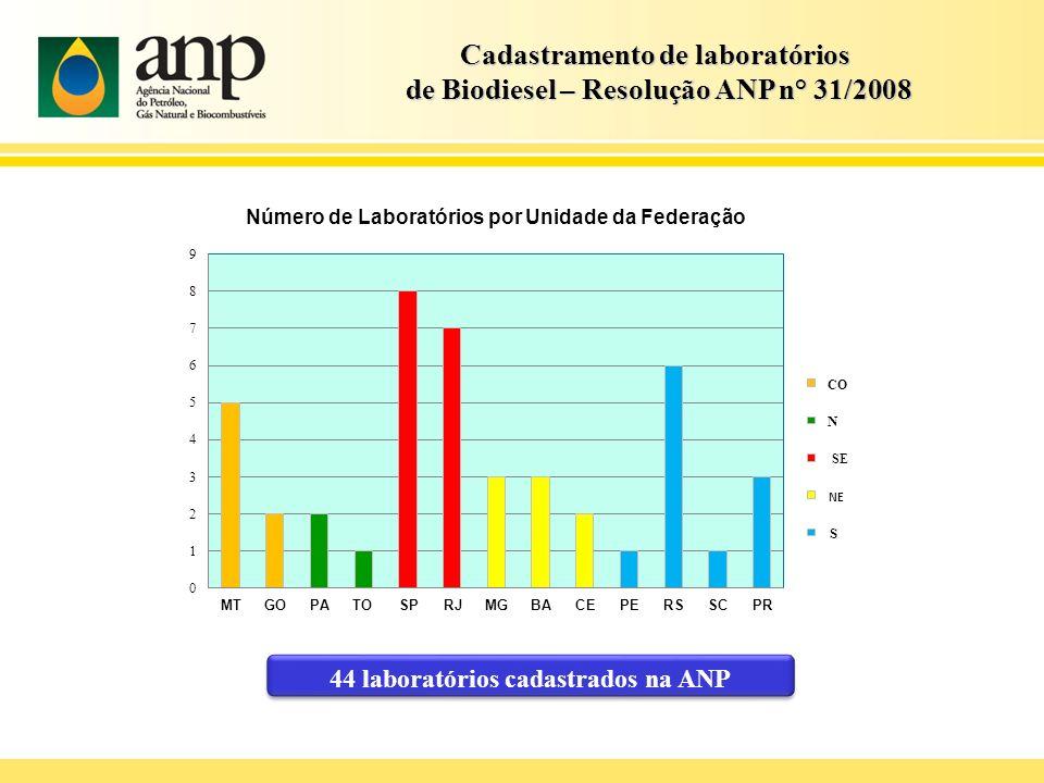 Cadastramento de laboratórios de Biodiesel – Resolução ANP n° 31/2008 de Biodiesel – Resolução ANP n° 31/2008 44 laboratórios cadastrados na ANP