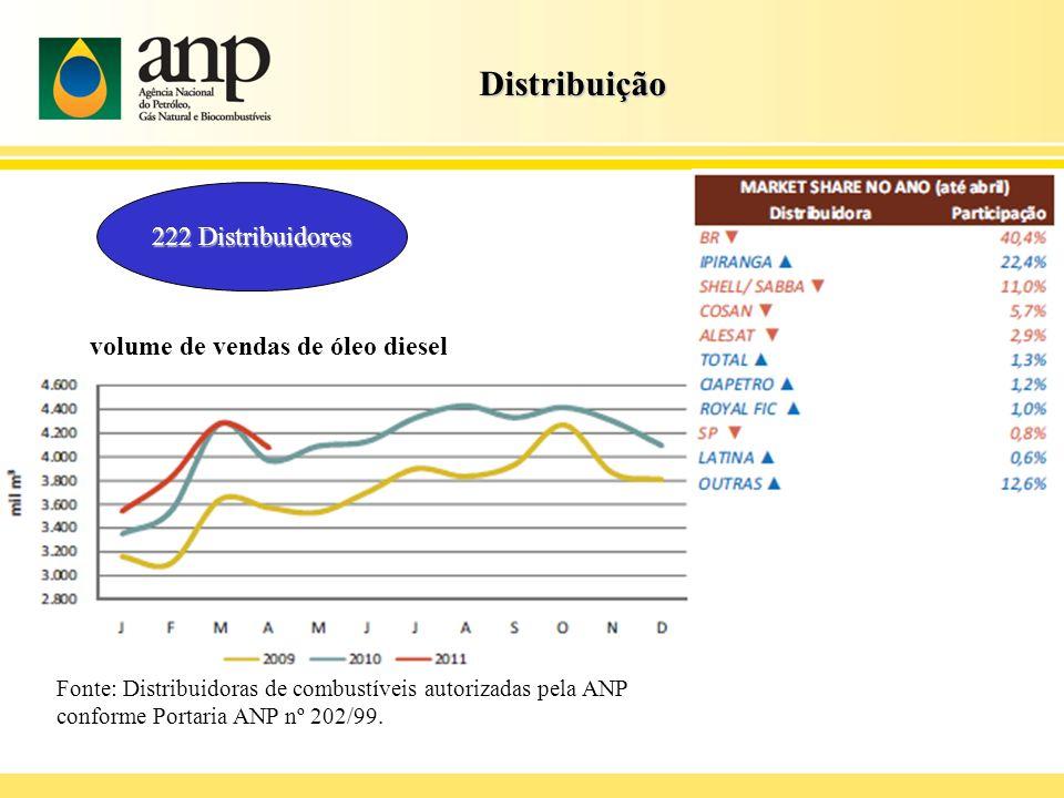 Distribuição Distribuição 222 Distribuidores volume de vendas de óleo diesel Fonte: Distribuidoras de combustíveis autorizadas pela ANP conforme Porta