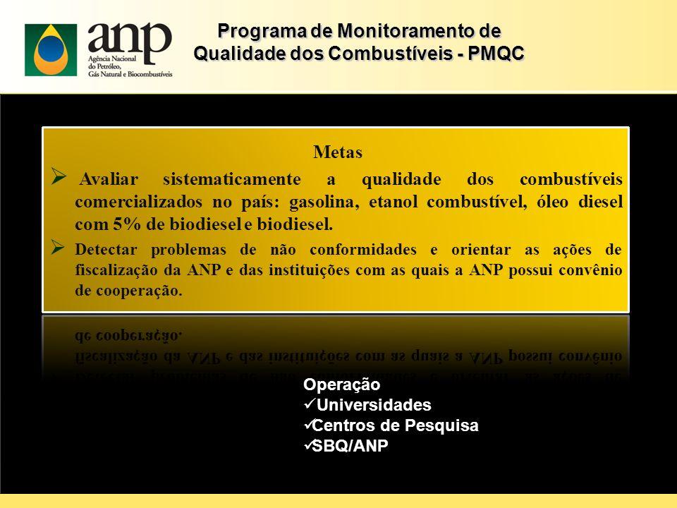 Programa de Monitoramento de Qualidade dos Combustíveis - PMQC Operação Universidades Centros de Pesquisa SBQ/ANP