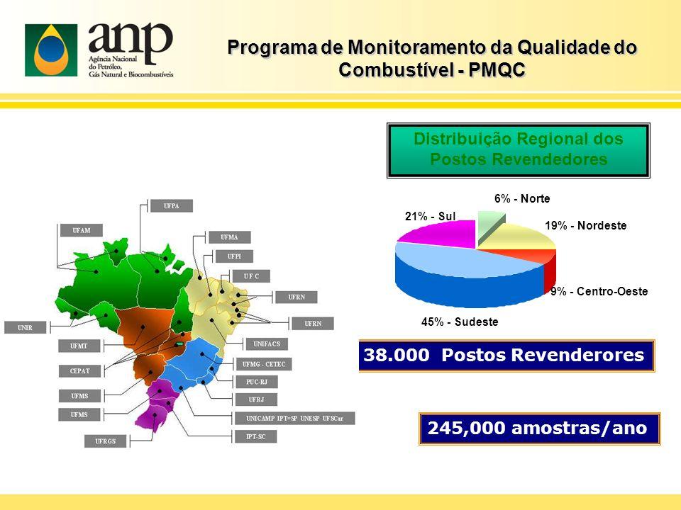 Programa de Monitoramento da Qualidade do Combustível - PMQC 6% - Norte 19% - Nordeste 9% - Centro-Oeste 45% - Sudeste 21% - Sul 38.000 Postos Revende