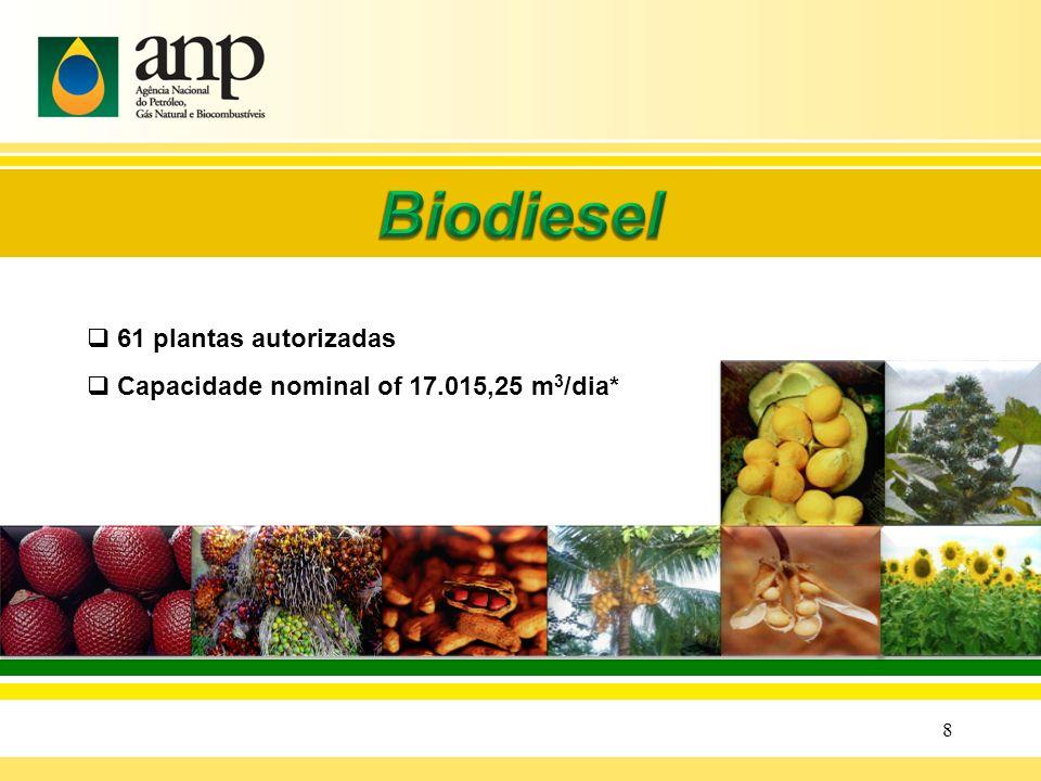 Cadeia de Abastecimento do Biodiesel Produtor de Biodiesel Produtor sementes Óleo vegetal Óleo Vegetal Biodiesel Cadeia Agrícola Distribuidor refinaria Diesel B0 Outros Produtos Posto revendedor Diesel B5 Ponto de Abastecimento Diesel B5 TRR Biodiesel Diesel BX Diesel B5 Consumidor Uso Autorizado Biodiesel Diesel B5
