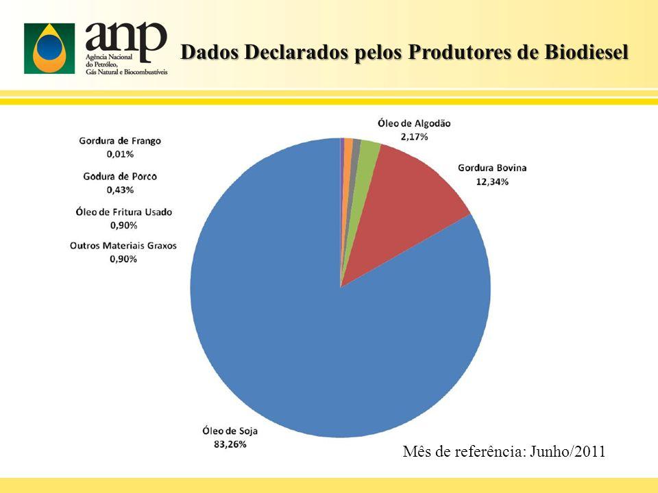 Uso Autorizativo Regulação de uso experimental e específico de misturas óleo diesel – biodiesel com teor de biodiesel superior a 5%.