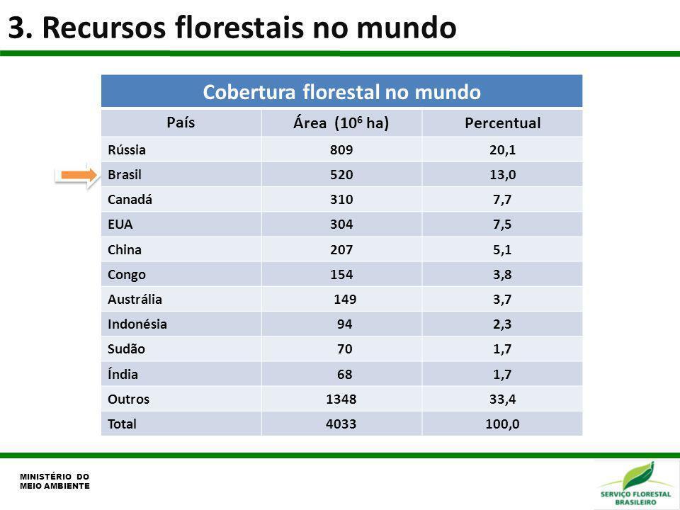 3. Recursos florestais no mundo MINISTÉRIO DO MEIO AMBIENTE Cobertura florestal no mundo País Área (10 6 ha)Percentual Rússia80920,1 Brasil52013,0 Can