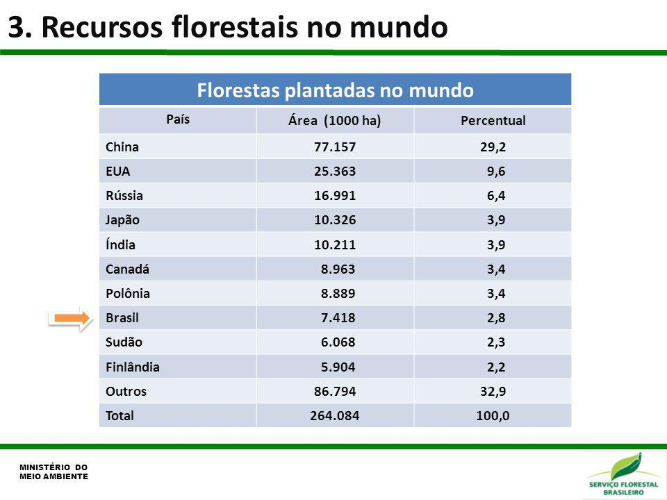 3. Recursos florestais no mundo MINISTÉRIO DO MEIO AMBIENTE Florestas plantadas no mundo País Área (1000 ha)Percentual China77.15729,2 EUA25.363 9,6 R