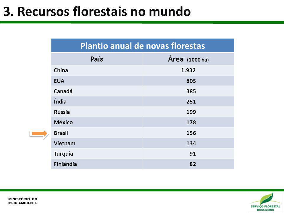3. Recursos florestais no mundo MINISTÉRIO DO MEIO AMBIENTE Plantio anual de novas florestas PaísÁrea (1000 ha) China1.932 EUA 805 Canadá 385 Índia 25