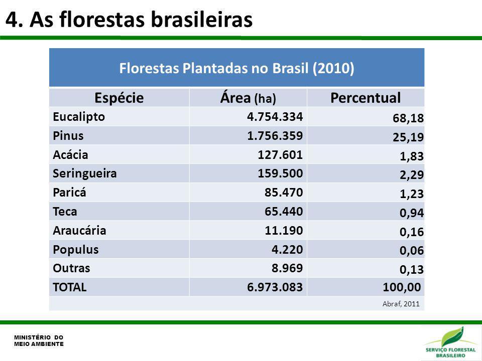 4. As florestas brasileiras MINISTÉRIO DO MEIO AMBIENTE Florestas Plantadas no Brasil (2010) EspécieÁrea (ha) Percentual Eucalipto4.754.334 68,18 Pinu
