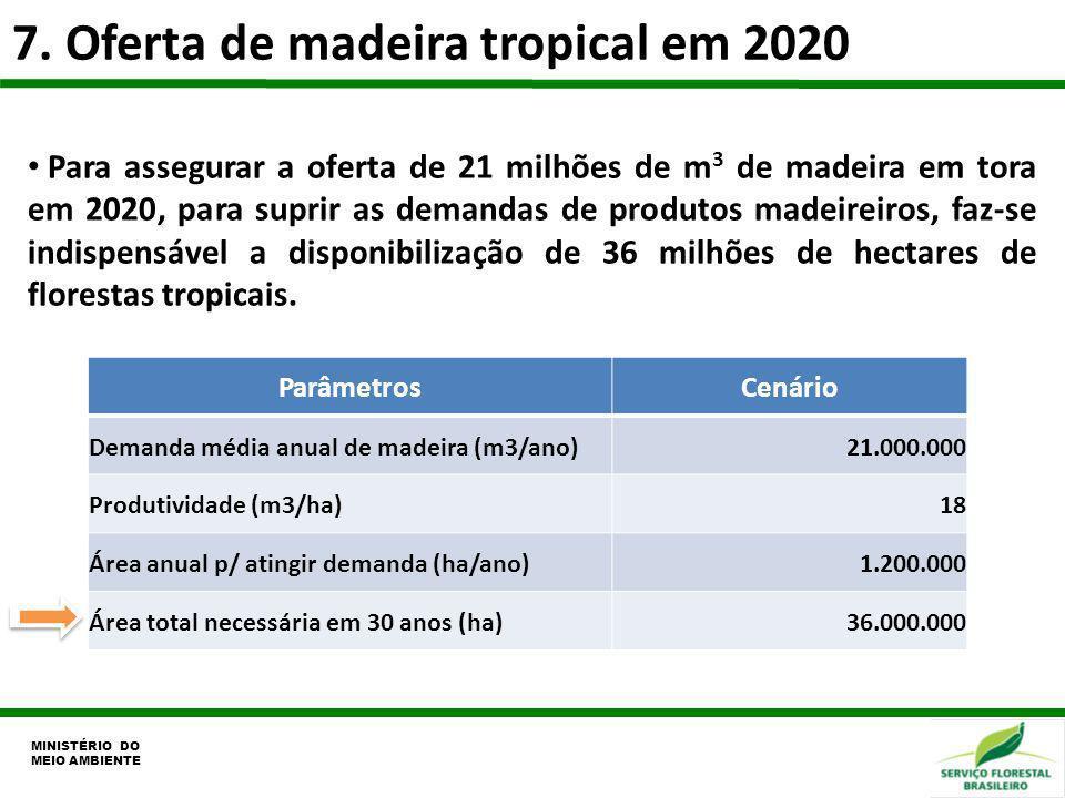 7. Oferta de madeira tropical em 2020 MINISTÉRIO DO MEIO AMBIENTE Para assegurar a oferta de 21 milhões de m 3 de madeira em tora em 2020, para suprir