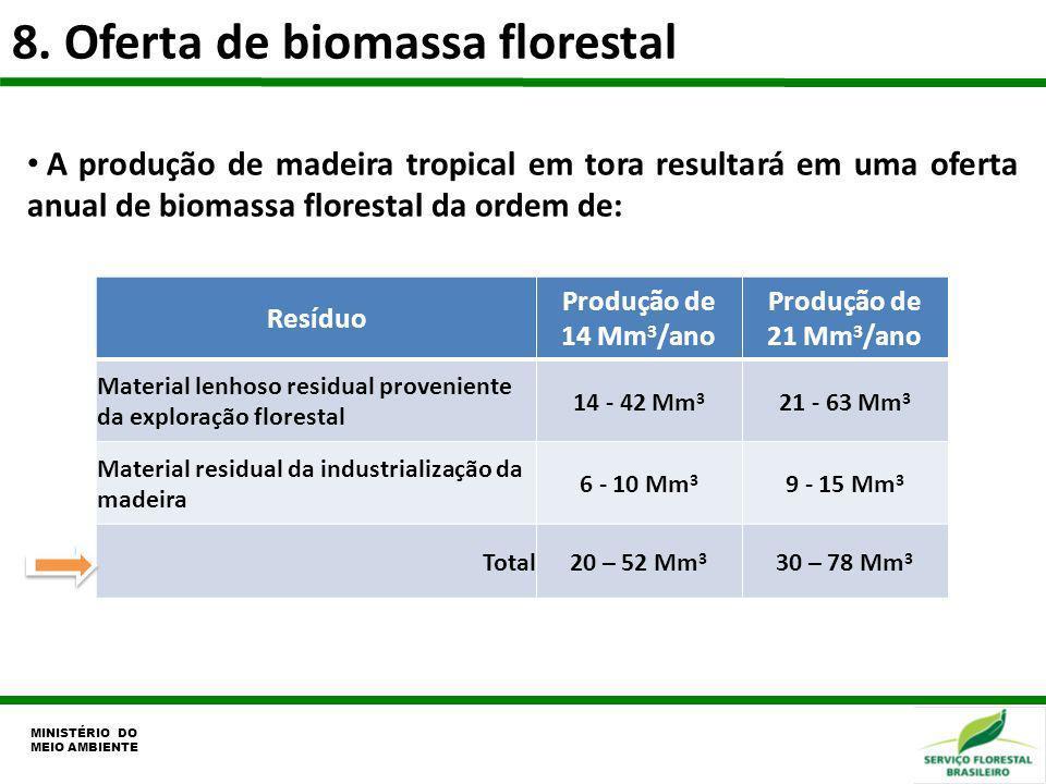 8. Oferta de biomassa florestal MINISTÉRIO DO MEIO AMBIENTE A produção de madeira tropical em tora resultará em uma oferta anual de biomassa florestal