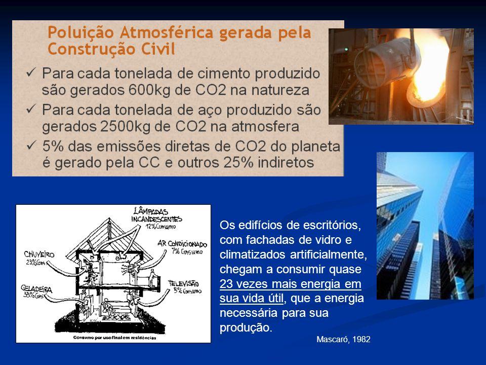 Os edifícios de escritórios, com fachadas de vidro e climatizados artificialmente, chegam a consumir quase 23 vezes mais energia em sua vida útil, que