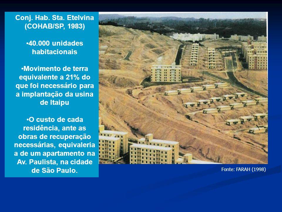 Fonte: FARAH (1998) Conj. Hab. Sta. Etelvina (COHAB/SP, 1983) 40.000 unidades habitacionais Movimento de terra equivalente a 21% do que foi necessário