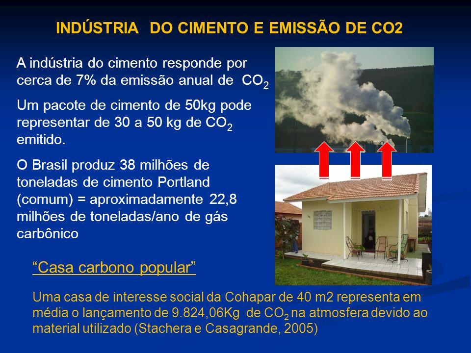 A indústria do cimento responde por cerca de 7% da emissão anual de CO 2 Um pacote de cimento de 50kg pode representar de 30 a 50 kg de CO 2 emitido.