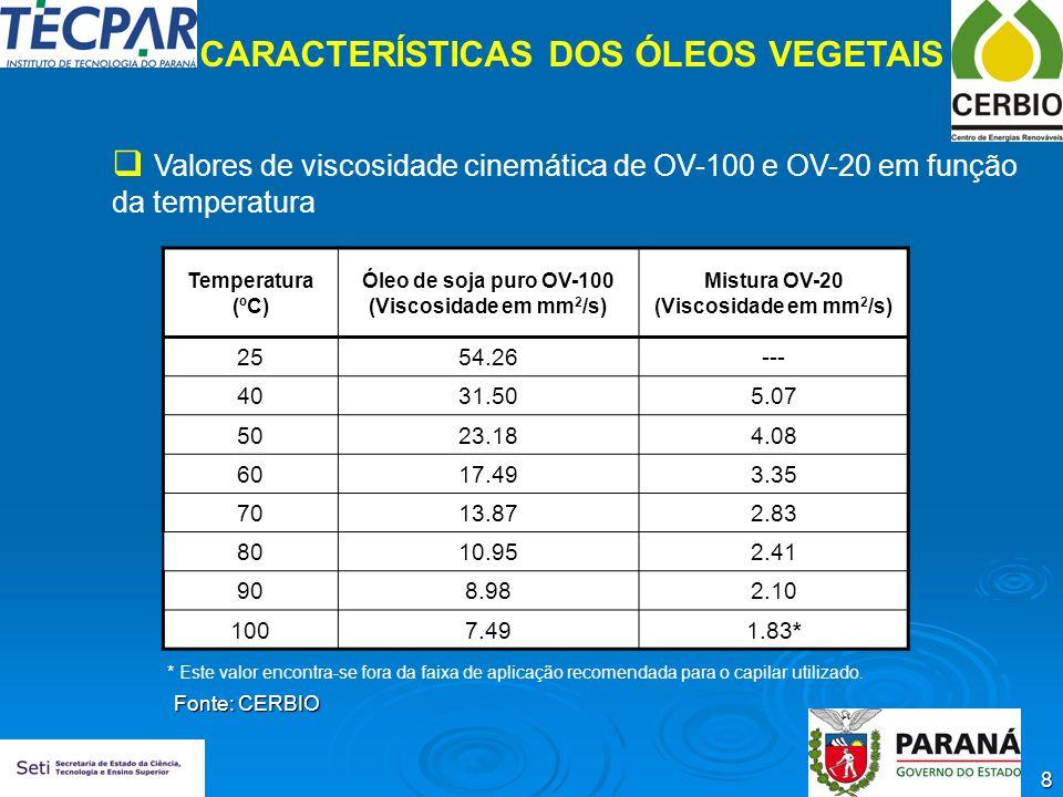 8 CARACTERÍSTICAS DOS ÓLEOS VEGETAIS Valores de viscosidade cinemática de OV-100 e OV-20 em função da temperatura Temperatura (ºC) Óleo de soja puro O