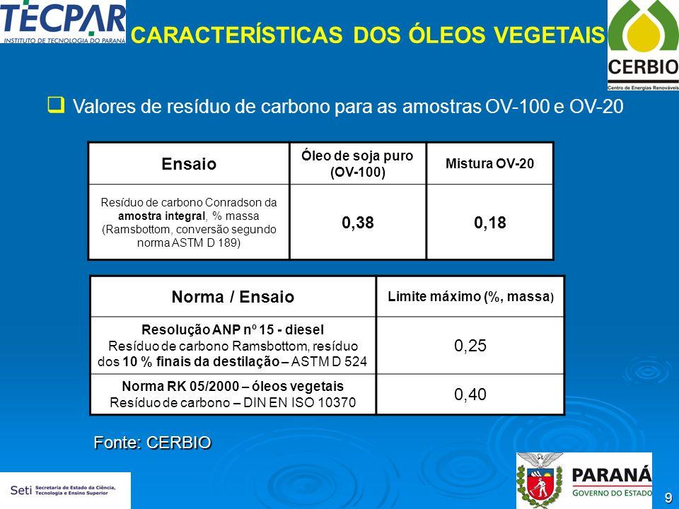 9 Ensaio Óleo de soja puro (OV-100) Mistura OV-20 Resíduo de carbono Conradson da amostra integral, % massa (Ramsbottom, conversão segundo norma ASTM