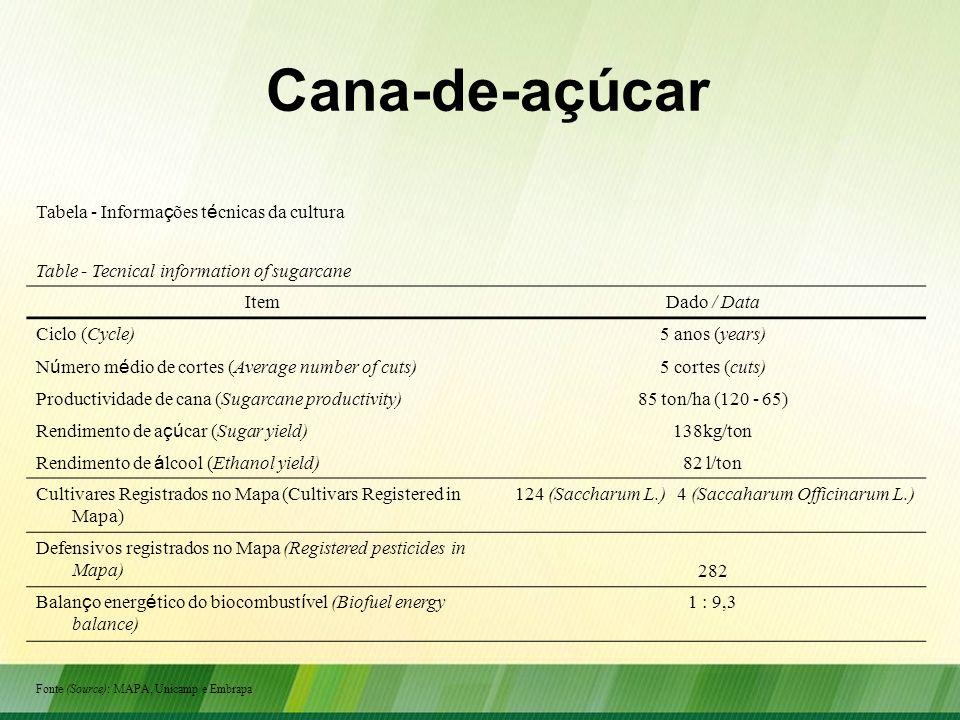 Cana-de-açúcar Tabela - Informa ç ões t é cnicas da cultura Table - Tecnical information of sugarcane ItemDado / Data Ciclo (Cycle)5 anos (years) N ú
