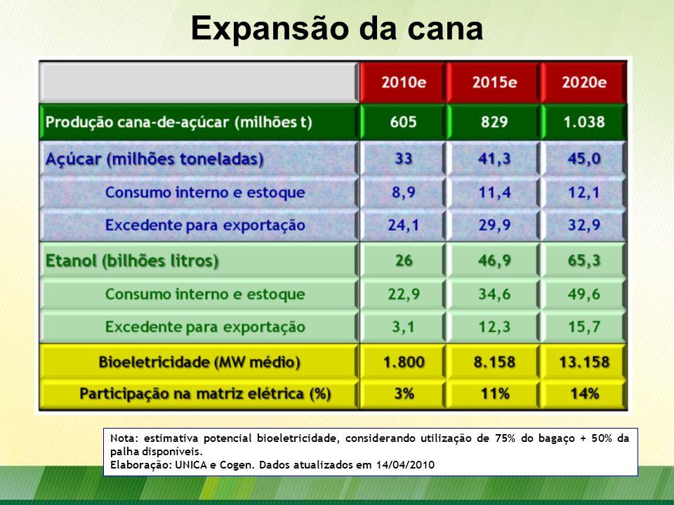 Expansão da cana Nota: estimativa potencial bioeletricidade, considerando utilização de 75% do bagaço + 50% da palha disponíveis. Elaboração: UNICA e