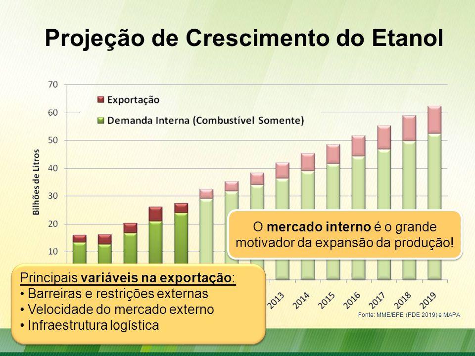 Projeção de Crescimento do Etanol Fonte: MME/EPE (PDE 2019) e MAPA. O mercado interno é o grande motivador da expansão da produção! Principais variáve