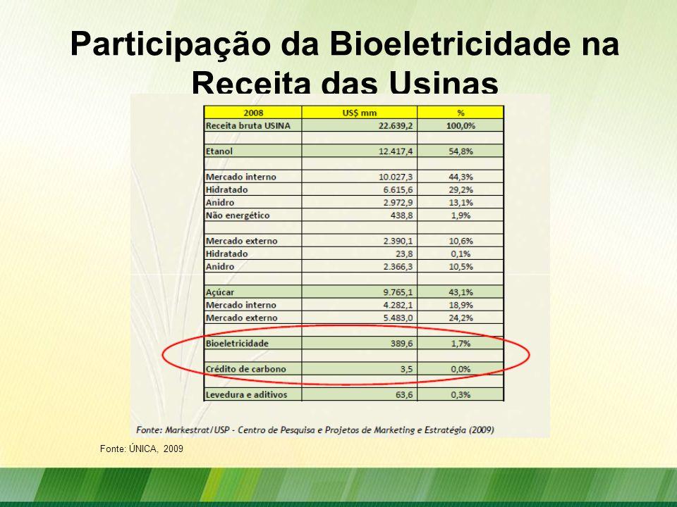 Participação da Bioeletricidade na Receita das Usinas Fonte: ÚNICA, 2009
