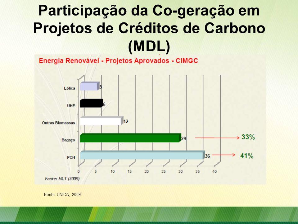 Participação da Co-geração em Projetos de Créditos de Carbono (MDL) Fonte: ÚNICA, 2009