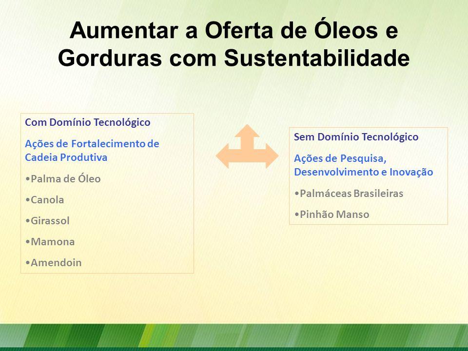 Aumentar a Oferta de Óleos e Gorduras com Sustentabilidade Com Domínio Tecnológico Ações de Fortalecimento de Cadeia Produtiva Palma de Óleo Canola Gi