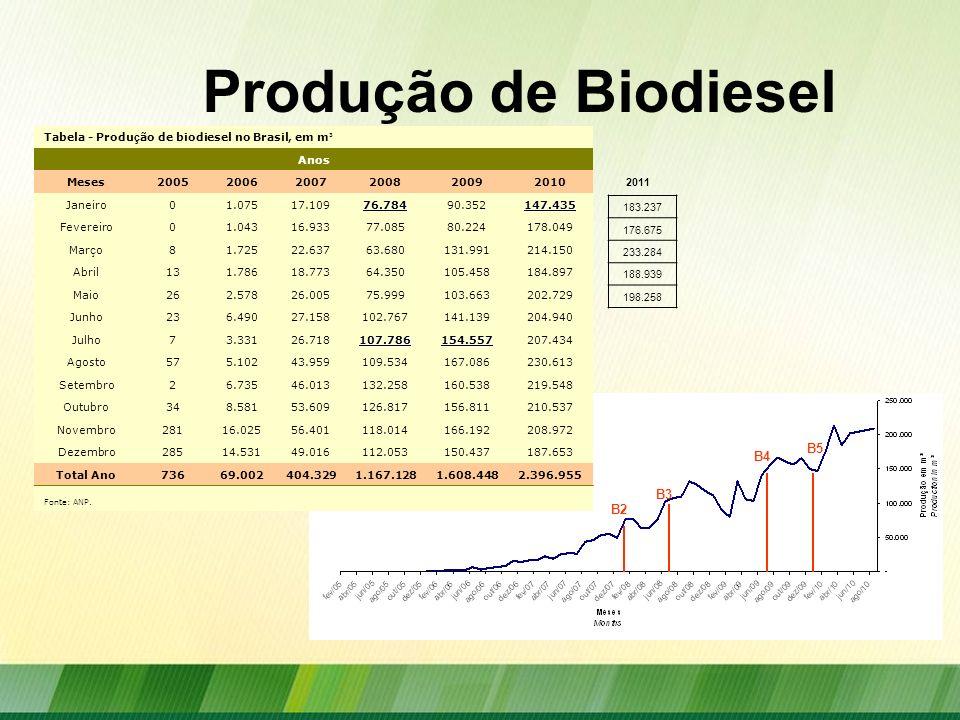 Produção de Biodiesel B2 B3 B4 B5 Tabela - Produ ç ão de biodiesel no Brasil, em m ³ Anos Meses200520062007200820092010 Janeiro01.07517.10976.78490.35