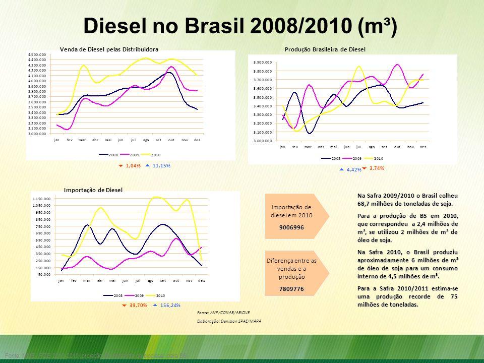Fonte: MME / PDE 2010-2019 (projeção da demanda de biodiesel para B5) 11,15% 1,04% 4,42% 3,74% 156,24% Venda de Diesel pelas DistribuidoraProdução Bra