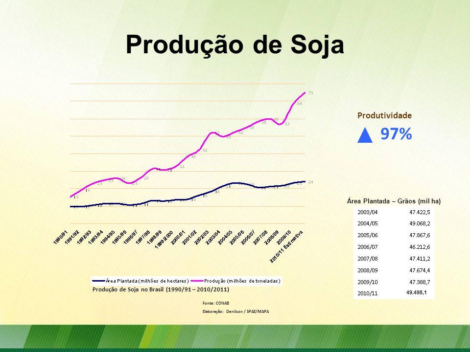 Produção de Soja Produção de Soja no Brasil (1990/91 – 2010/2011) Fonte: CONAB Elaboração: Denilson / SPAE/MAPA 97% Produtividade Área Plantada – Grão