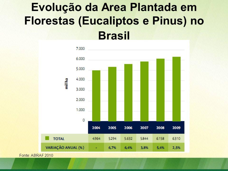 Evolução da Area Plantada em Florestas (Eucaliptos e Pinus) no Brasil Fonte: ABRAF 2010