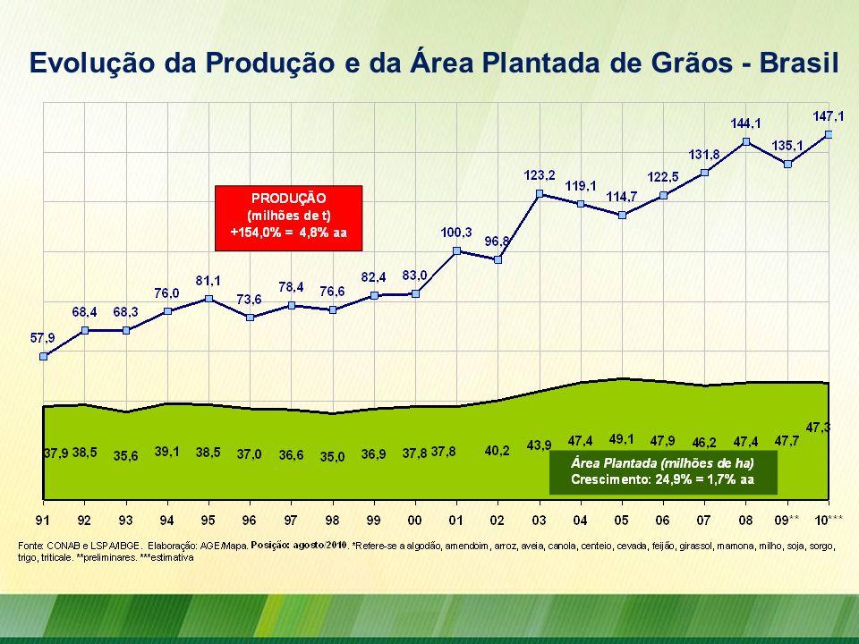 Evolução da Produção e da Área Plantada de Grãos - Brasil