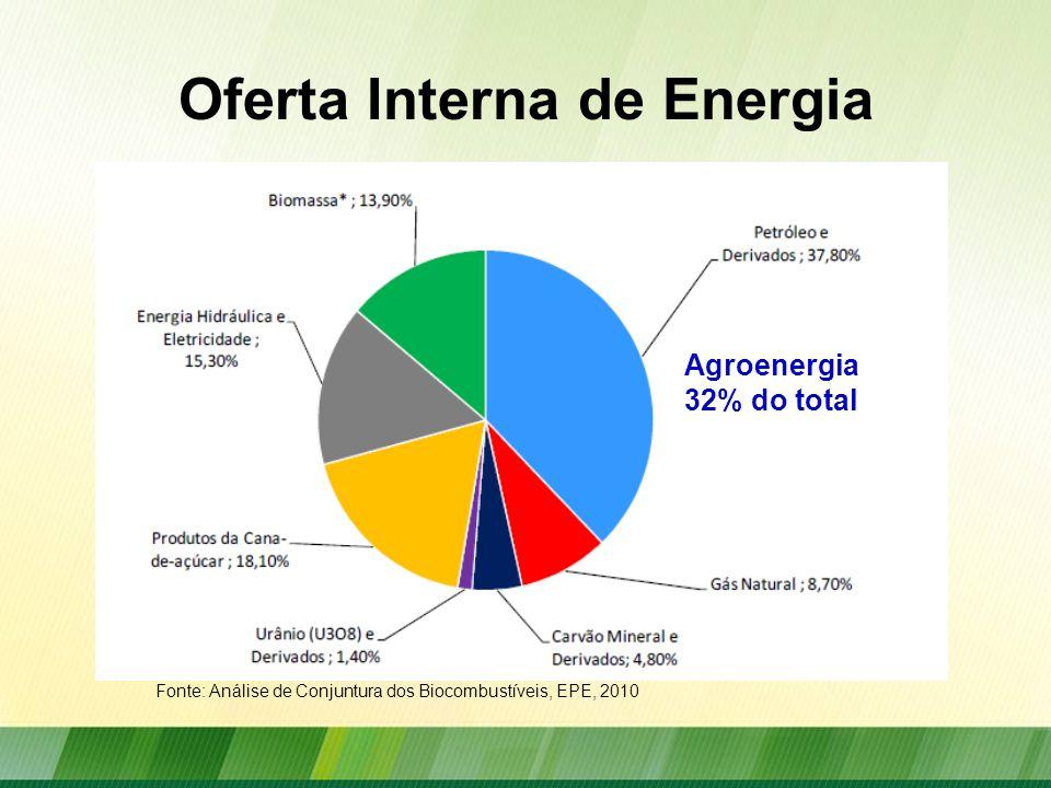 Oferta Interna de Energia Fonte: Análise de Conjuntura dos Biocombustíveis, EPE, 2010 Agroenergia 32% do total