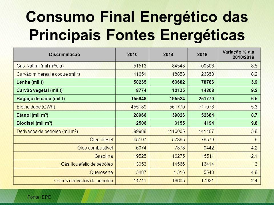 Consumo Final Energético das Principais Fontes Energéticas Discriminação201020142019 Variação % a.a 2010/2019 Gás Natiral (mil m 3 /dia)51513845481003