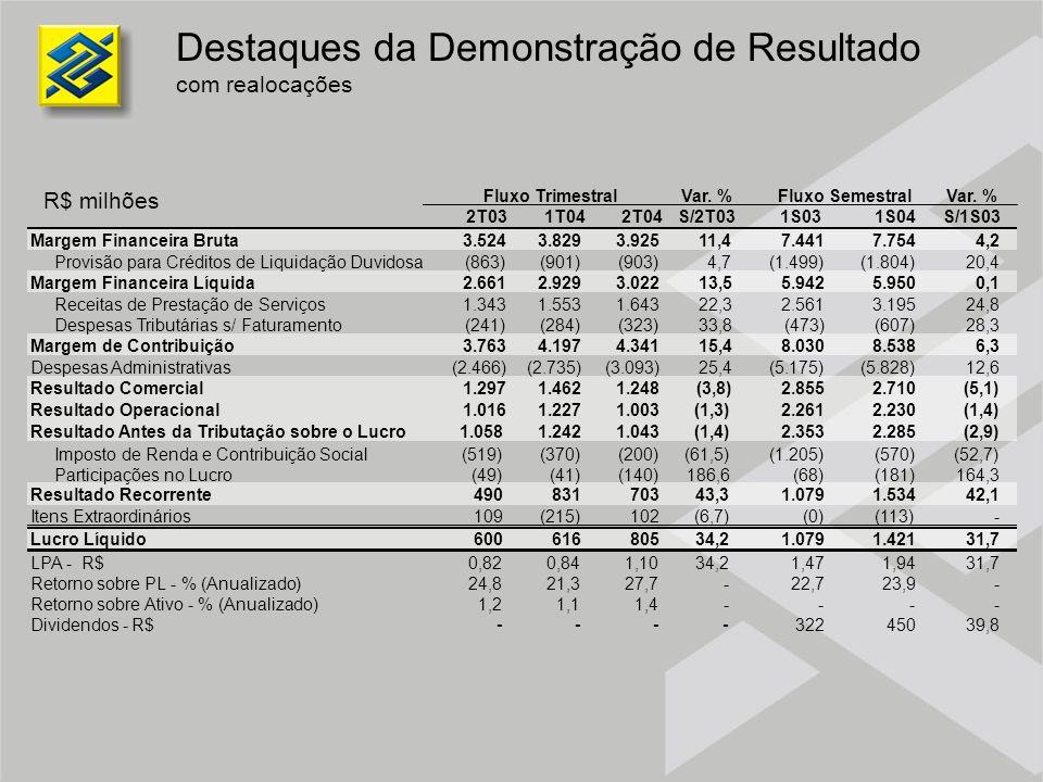 Destaques da Demonstração de Resultado com realocações 1S03 7.441 (1.499) 5.942 2.561 (473) 8.030 (5.175) 2.855 2.261 2.353 (1.205) (68) 1.079 (0) 1.0