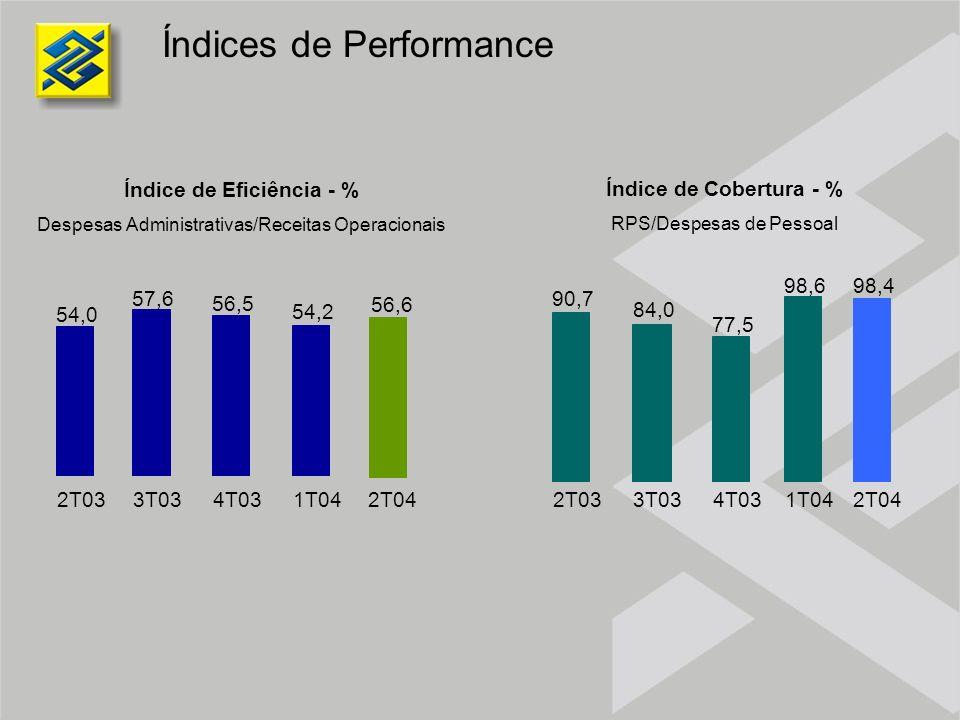 Índices de Performance Índice de Eficiência - % Despesas Administrativas/Receitas Operacionais Índice de Cobertura - % RPS/Despesas de Pessoal 54,0 57