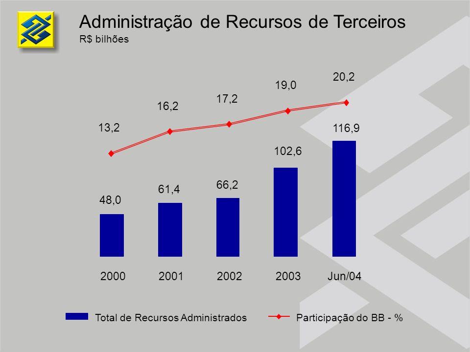 Administração de Recursos de Terceiros R$ bilhões 48,0 61,4 66,2 102,6 116,9 2000200120022003Jun/04 Total de Recursos AdministradosParticipação do BB