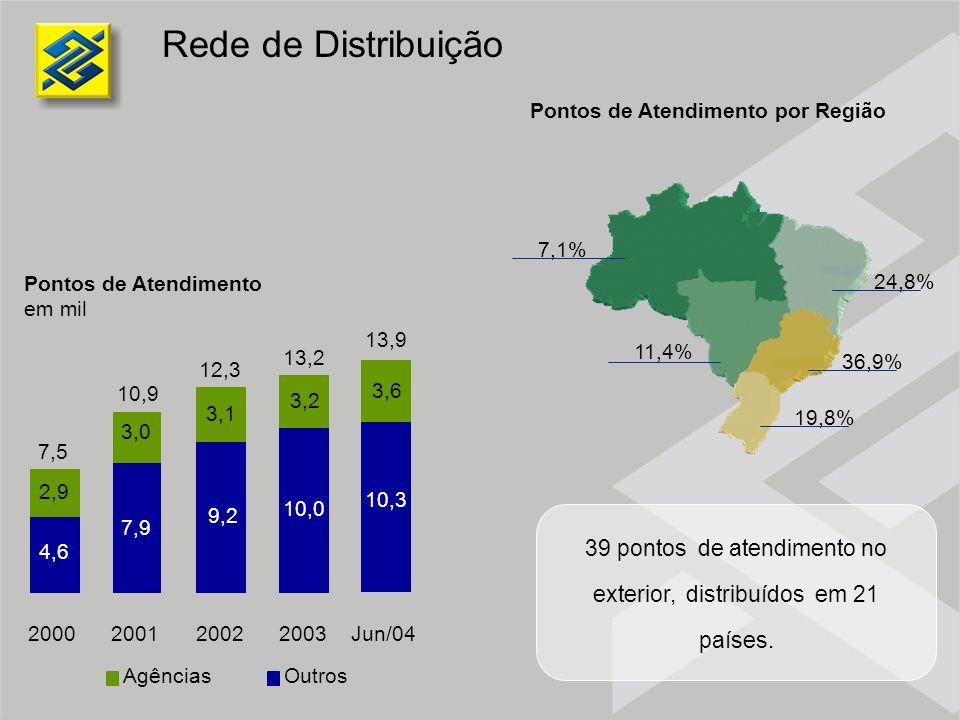 Rede de Distribuição 7,1% 11,4% 24,8% 36,9% 19,8% Pontos de Atendimento por Região Pontos de Atendimento em mil 2000200120022003Jun/04 4,6 7,9 9,2 10,