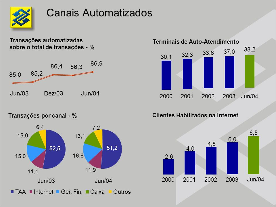 Canais Automatizados Transações automatizadas sobre o total de transações - % 85,0 85,2 86,4 86,3 86,9 Jun/03Dez/03Jun/04 Jun/03Jun/04 TAAInternetGer.