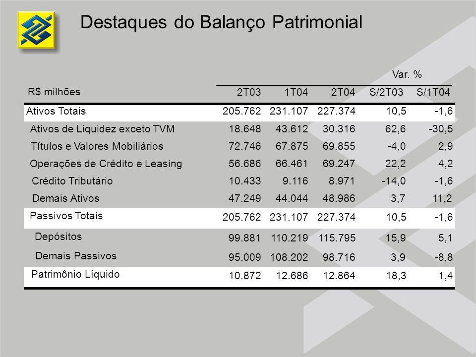 Destaques do Balanço Patrimonial R$ milhões 2T031T042T04S/2T03S/1T04 Ativos Totais205.762231.107227.37410,5-1,6 Ativos de Liquidez exceto TVM18.64843.