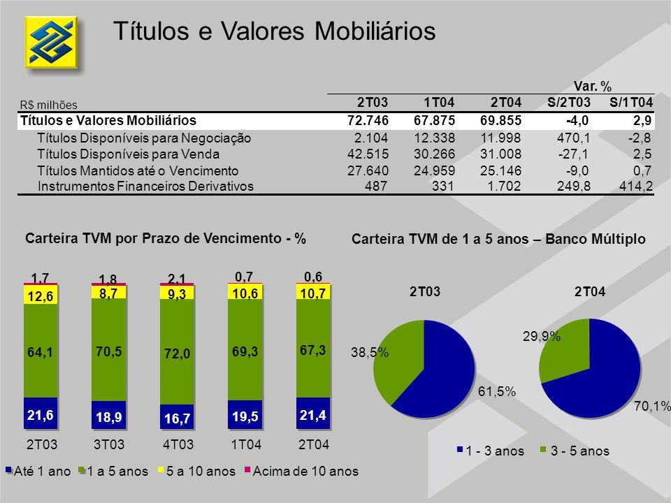 Títulos e Valores Mobiliários Carteira TVM por Prazo de Vencimento - % 2T031T042T04S/2T03S/1T04 Títulos e Valores Mobiliários72.746 67.87569.855-4,02,