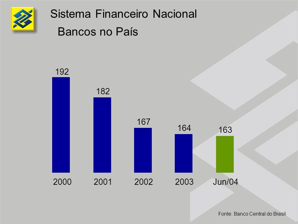 Ativos Totais R$ bilhões Sistema Financeiro Nacional Fonte: Banco Central do Brasil 12,1% 7,8% CAGR SFNBBParticipação do BB - % 939 1062 1231 1332 1222 138 165 205 215 206 14,7 15,5 16,7 16,1 16,8 2000200120022003Jun/04