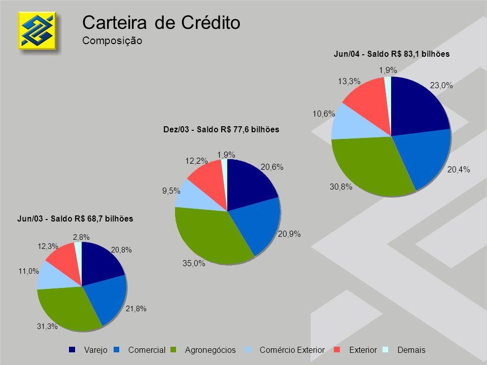 20,6% 20,9% 35,0% 9,5% 12,2% 1,9% Dez/03 - Saldo R$ 77,6 bilhões Jun/04 - Saldo R$ 83,1 bilhões Jun/03 - Saldo R$ 68,7 bilhões Varejo Comercial Agrone