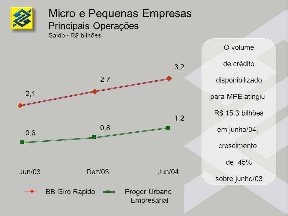 2,1 2,7 3,2 0,6 0,8 1,2 Jun/03 Dez/03 Jun/04 BB Giro RápidoProger Urbano Empresarial O volume de crédito disponibilizado para MPE atingiu R$ 15,3 bilh