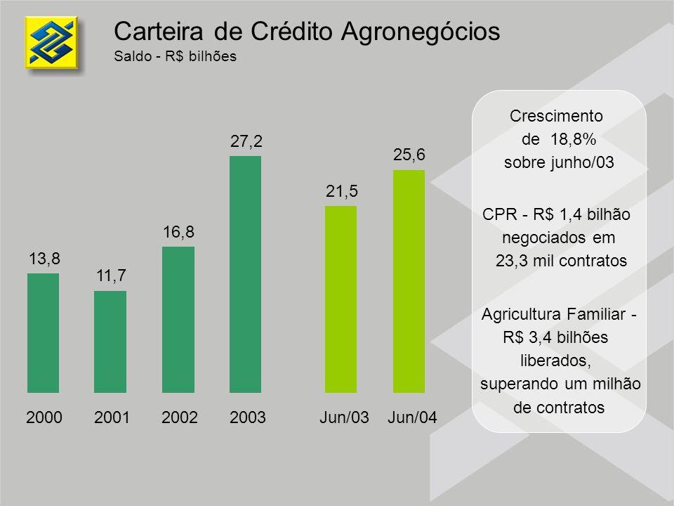 Carteira de Crédito Agronegócios Saldo - R$ bilhões 13,8 11,7 16,8 27,2 21,5 25,6 2000200120022003Jun/03Jun/04 Crescimento de 18,8% sobre junho/03 CPR