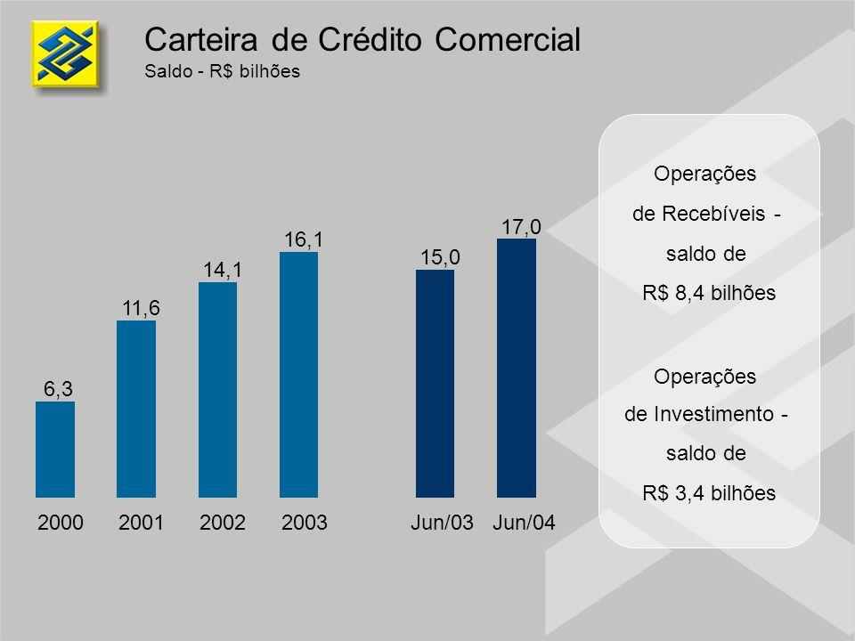 Carteira de Crédito Comercial Saldo - R$ bilhões 6,3 11,6 14,1 16,1 2000200120022003 15,0 17,0 Jun/03Jun/04 Operações de Recebíveis - saldo de R$ 8,4