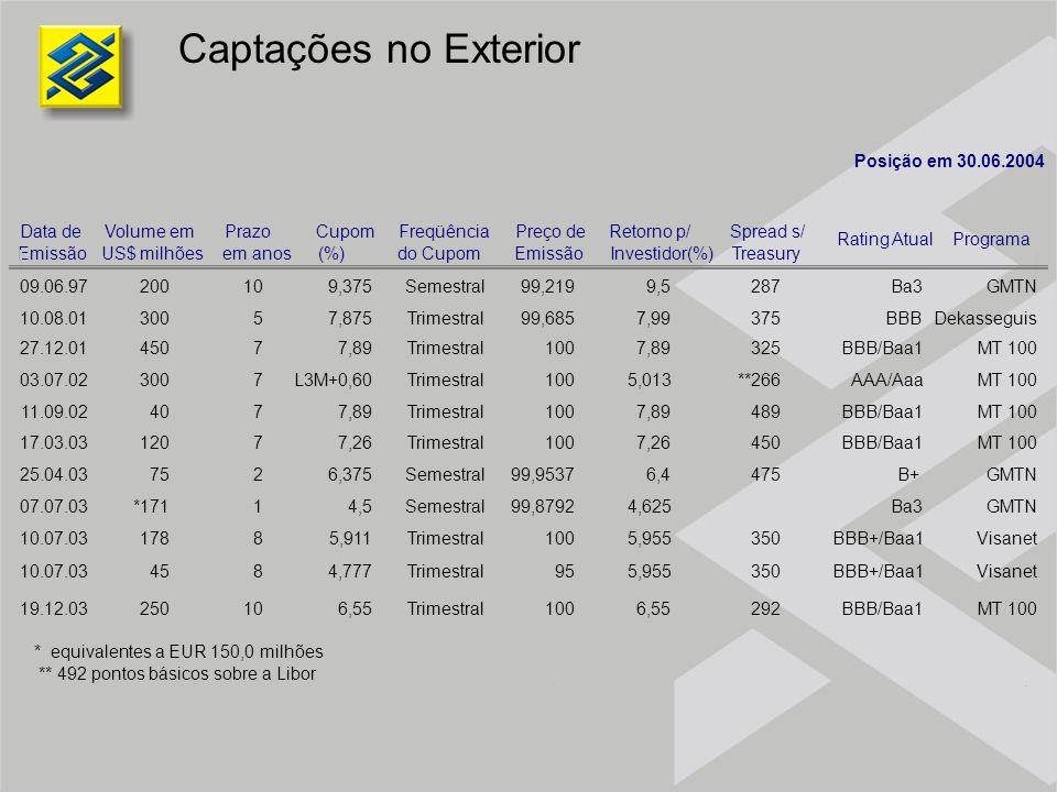 Captações no Exterior Posição em 30.06.2004 Data de Emissão Volume em US$ milhões Prazo em anos Cupom (%) Freqüência do Cupom Preço de Emissão Retorno