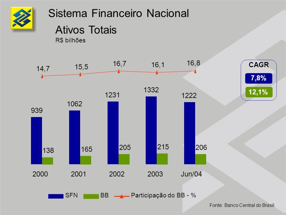 Ativos Totais R$ bilhões Sistema Financeiro Nacional Fonte: Banco Central do Brasil 12,1% 7,8% CAGR SFNBBParticipação do BB - % 939 1062 1231 1332 122